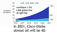 Cisco-5G-traffic-2021-200