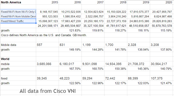 Cisco web growth