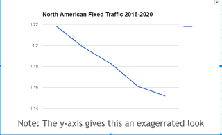 traffic chart Cisco NA fixed